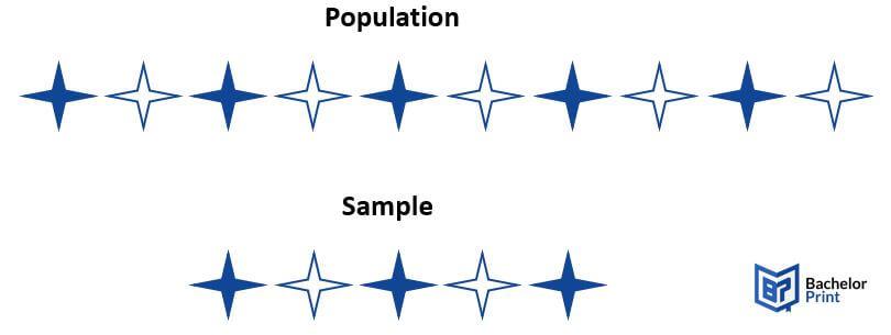Sampling techniques Population vs sample